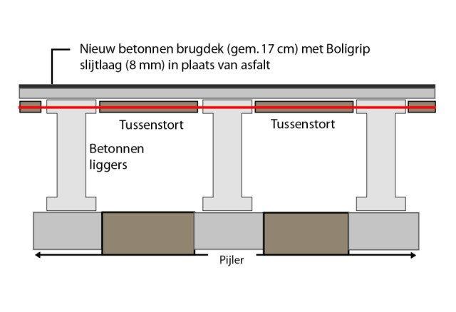 Hollandse Brug Muiderberg Boligrip W
