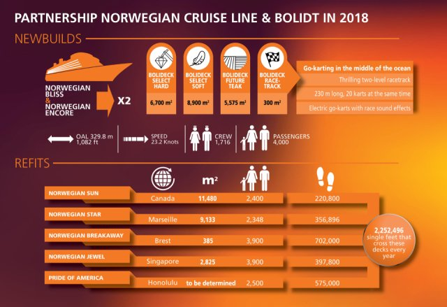 Infographic Norwegian Cruise Line Bolidt